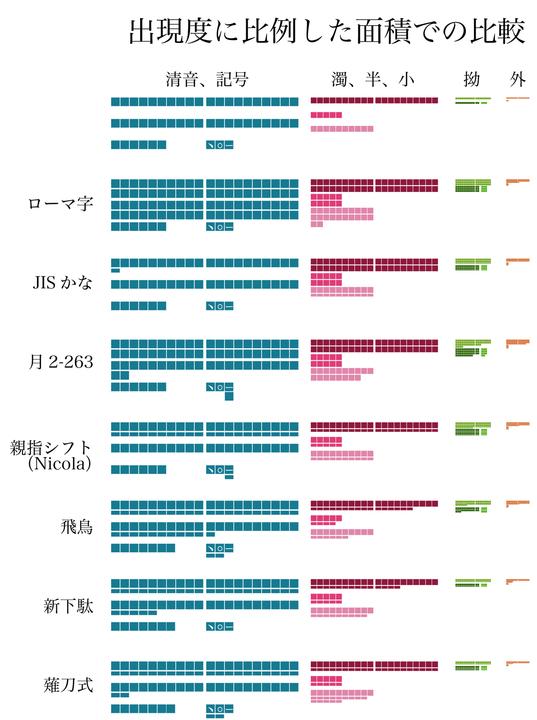 打鍵数比較2面積比例.jpg