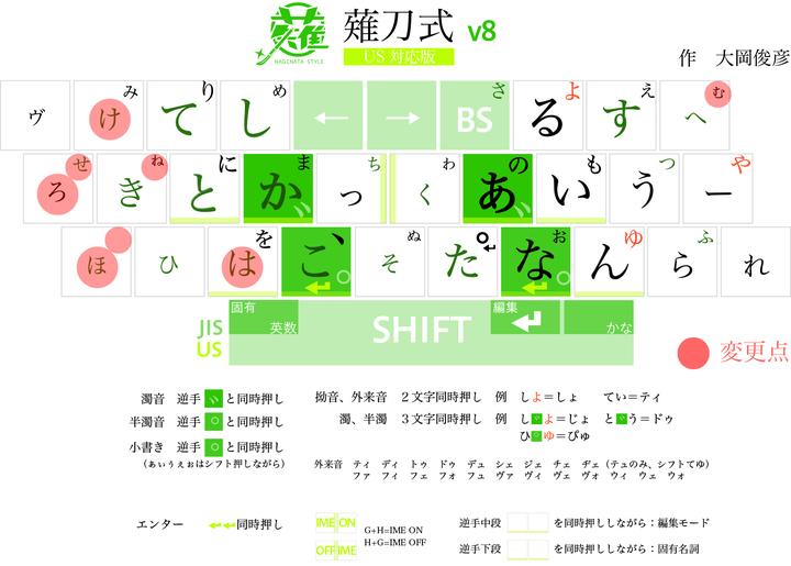 薙刀式v8配列図赤.jpg