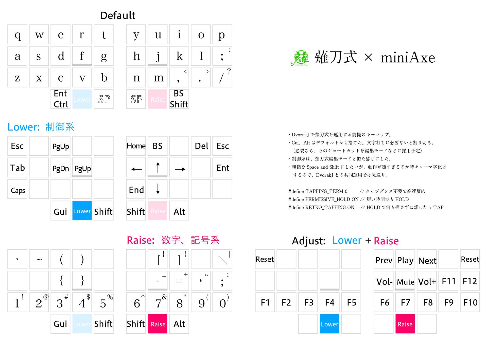 薙刀式】miniAxeのキーマップ【自キ】: 大岡俊彦の作品置き場